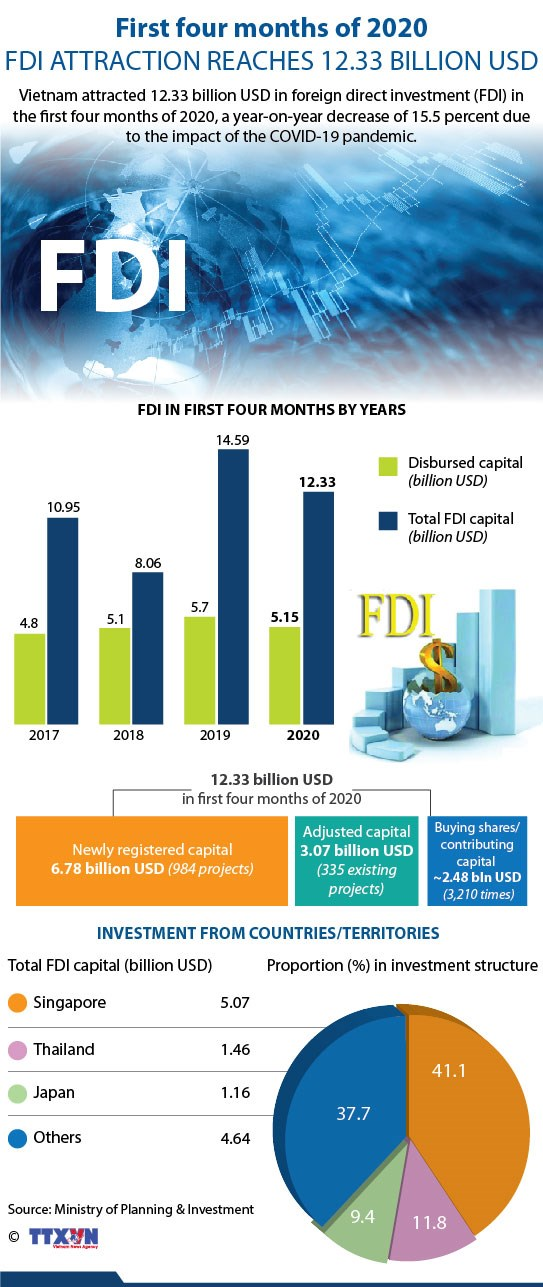 First 4 months of 2020: FDI attraction reaches 12.33 billion USD hinh anh 1