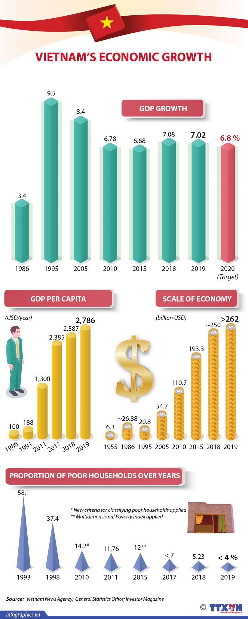 Vietnam's economic growth over years hinh anh 1
