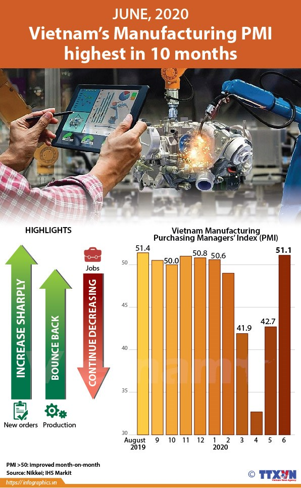 Vietnam's Manufacturing PMI highest in 10 months hinh anh 1