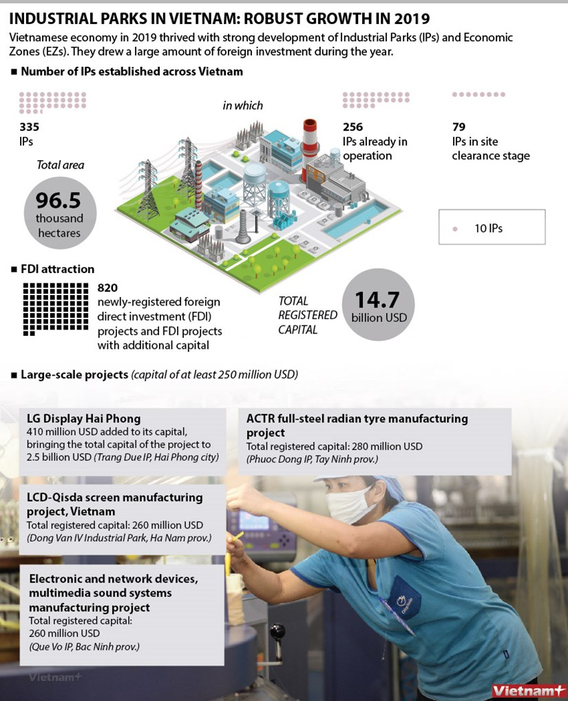 Industrial parks in Vietnam: Robust growth in 2019 hinh anh 1