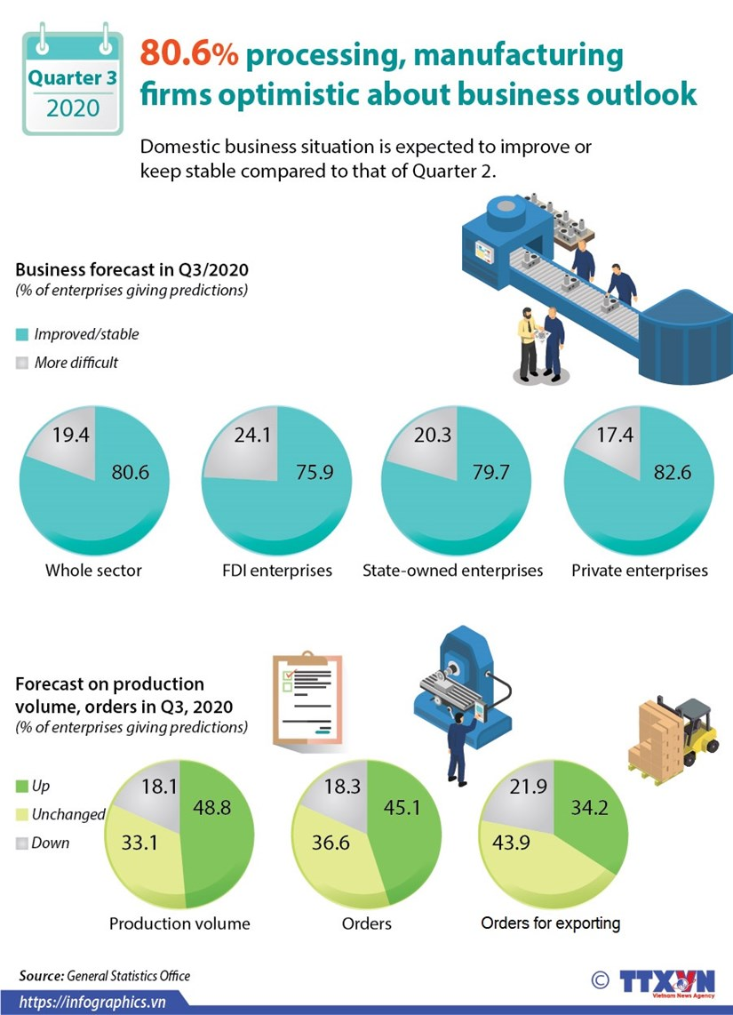 80.6% processing, manufacturing firms optimistic about business outlook hinh anh 1