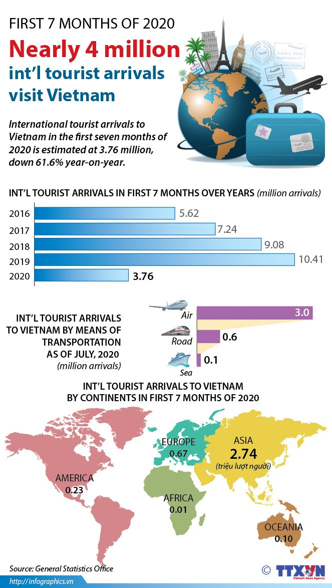 Nearly four million international tourist arrivals visit Vietnam in first 7 months hinh anh 1