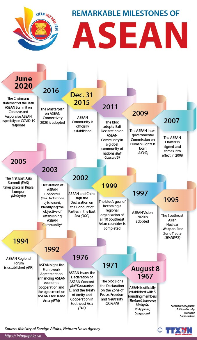 Remarkable milestones of ASEAN hinh anh 1