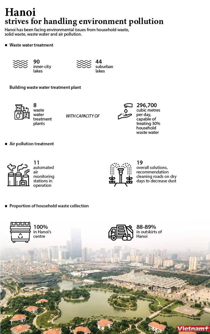 Hanoi strives for handling environment pollution hinh anh 1