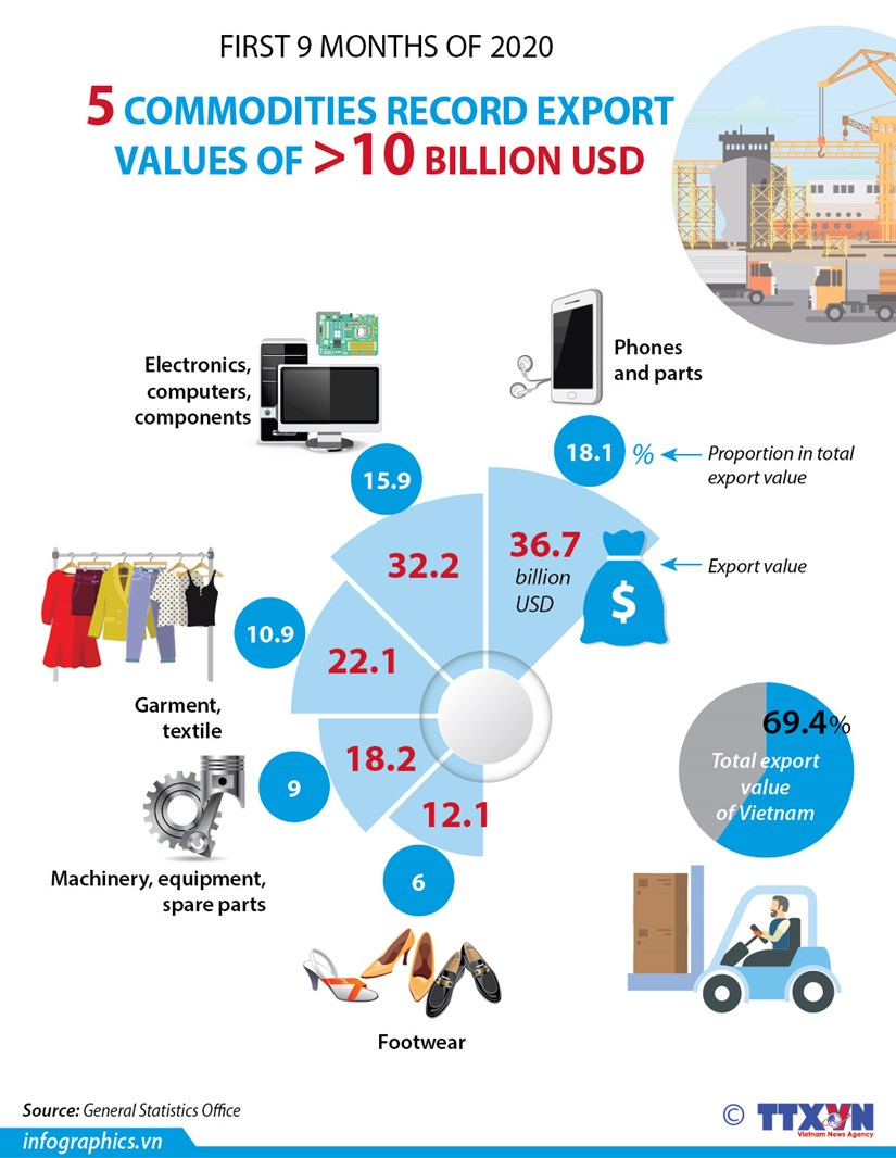 5 commodities record export values of over 10 billion USD hinh anh 1
