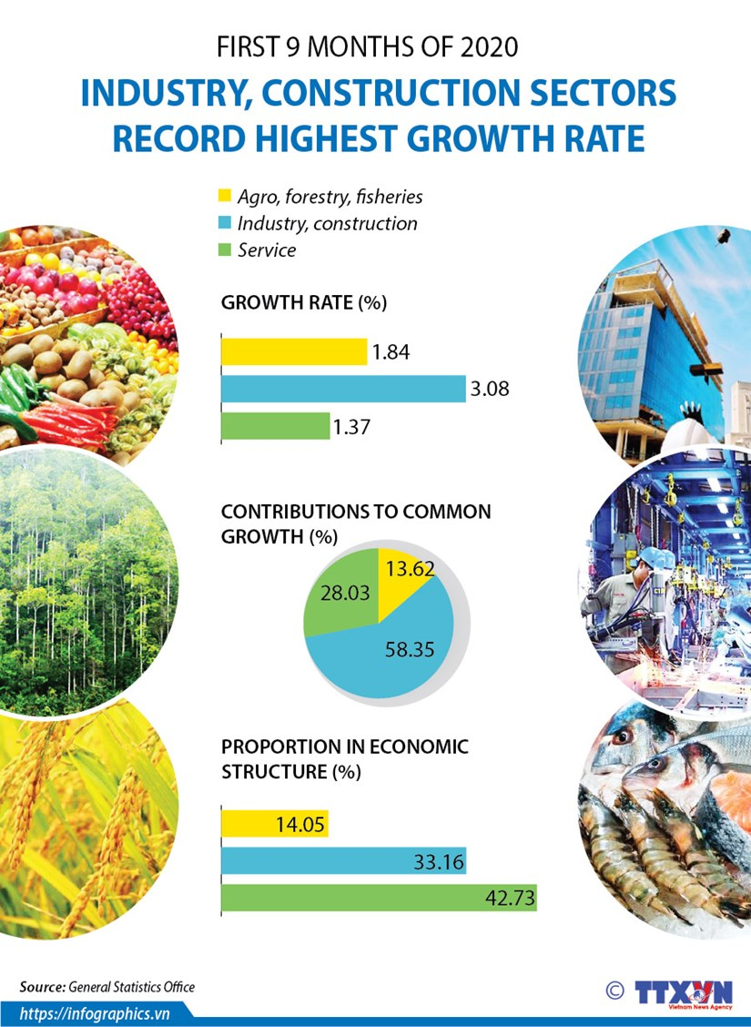 Industry, construction sectors record highest growth rate hinh anh 1