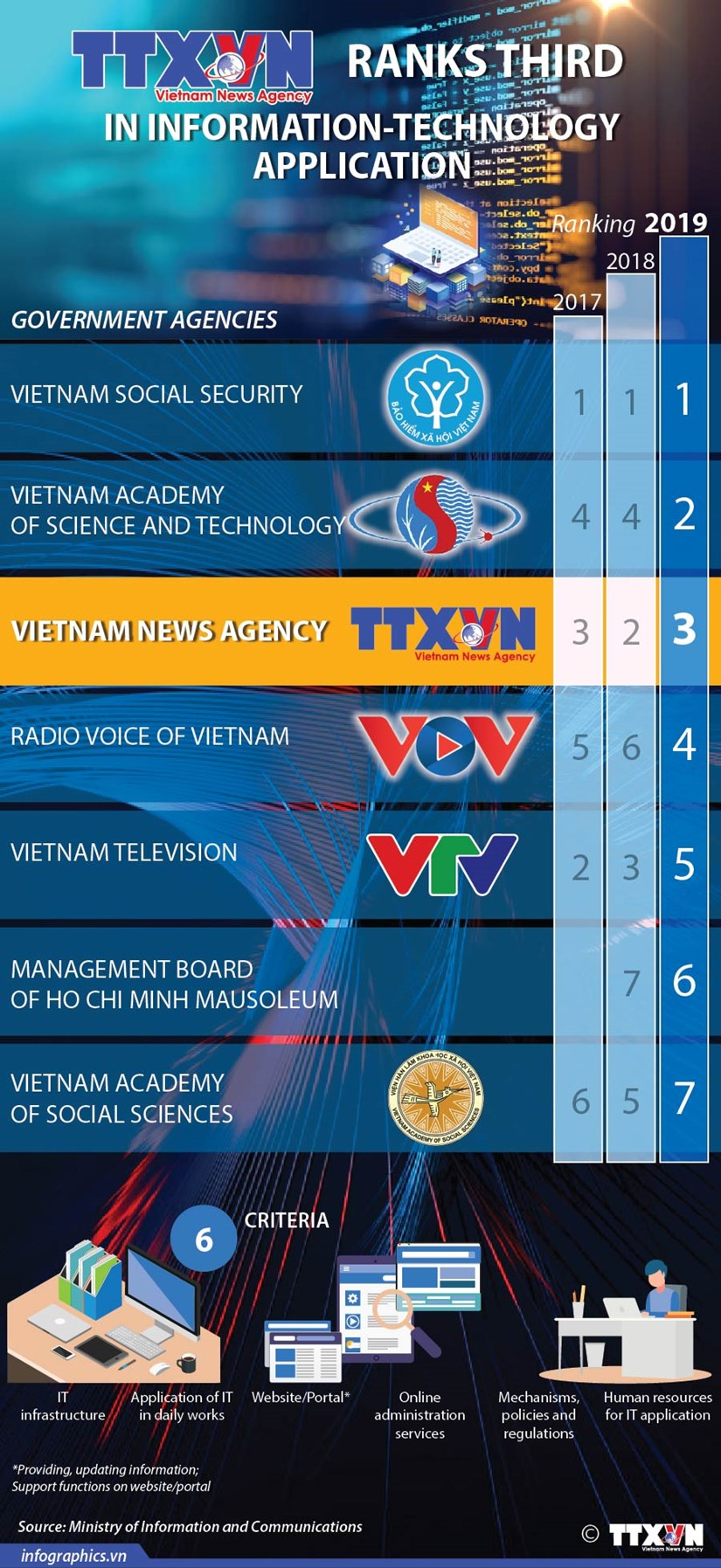 Vietnam News Agency ranks third in IT application hinh anh 1