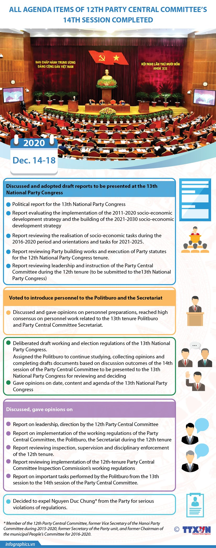 All agenda items of 12th Party Central Committee's 14th session completed hinh anh 1
