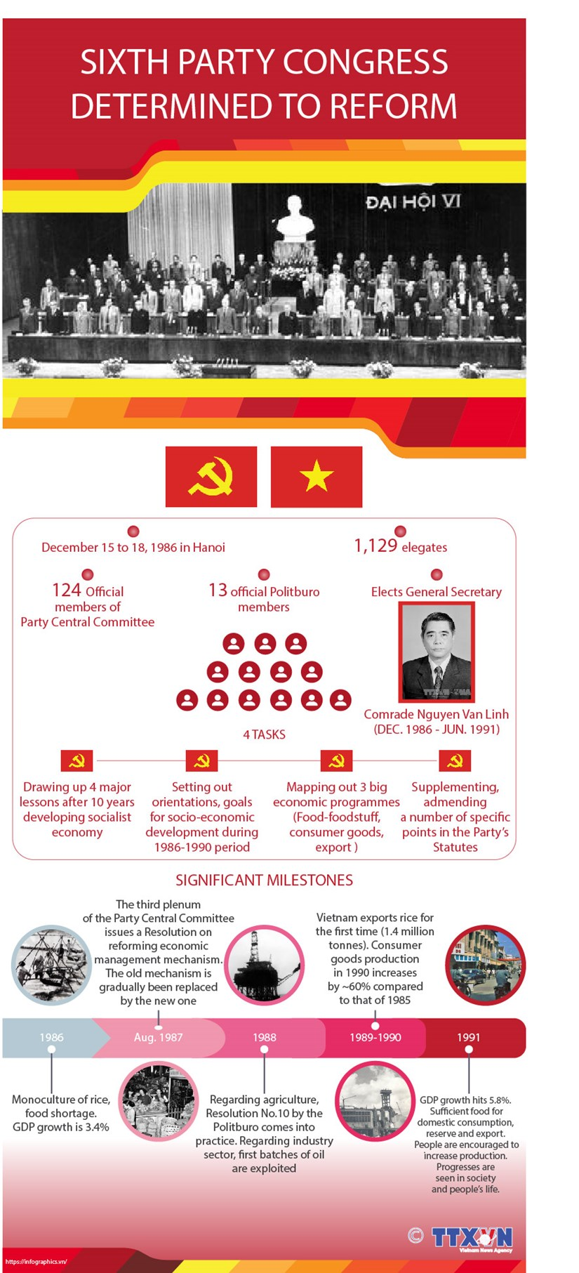 Sixth Party Congress determined to reform hinh anh 1