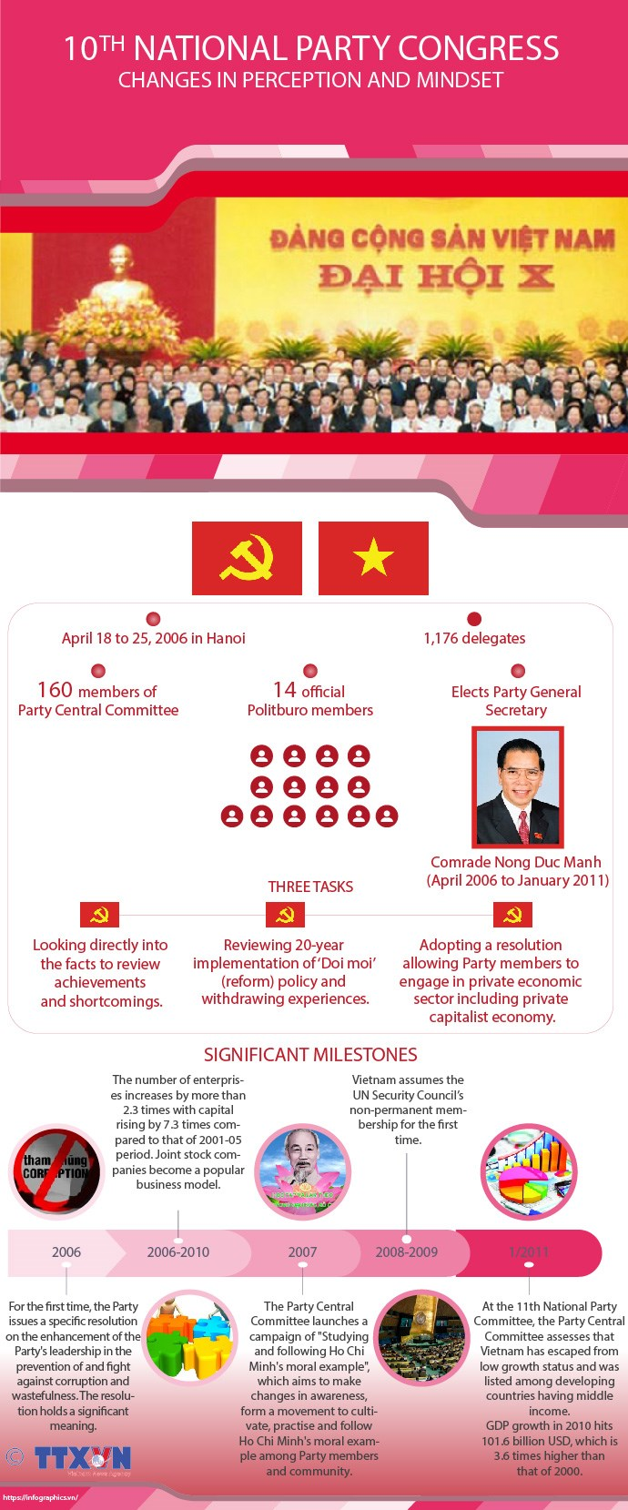 10th National Party Congress: Changes in perception and mindset hinh anh 1