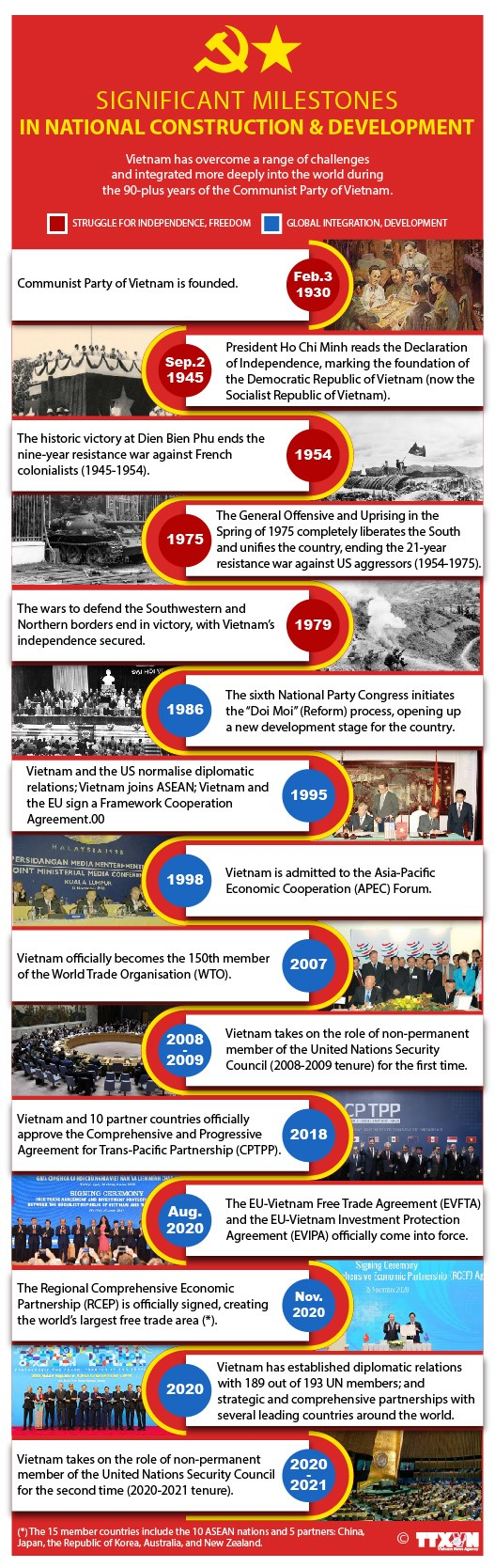 Significant milestones in national construction and development hinh anh 1