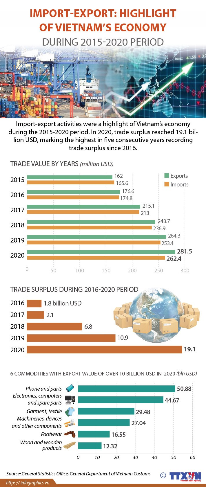Import-export: Highlight of Vietnam's economy during 2015-2020 hinh anh 1