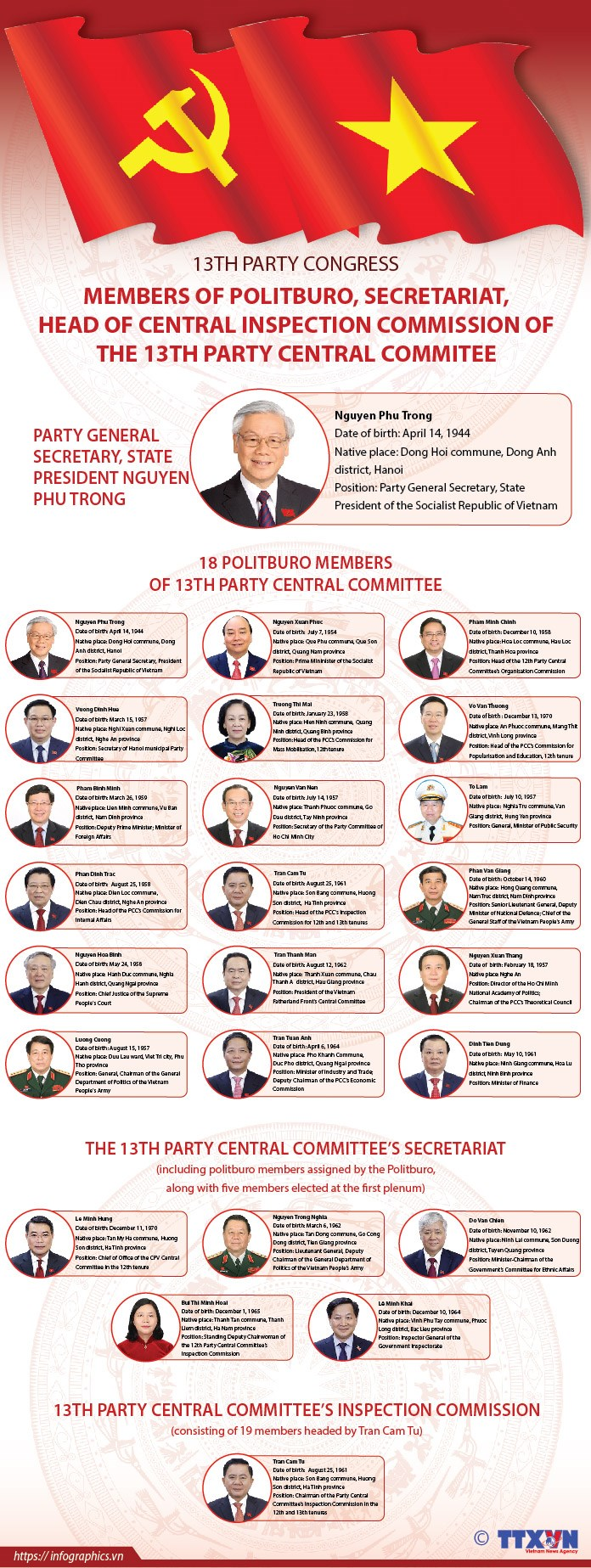 Members of Politburo, Secretariat, Head of Central Inspection Commission of 13th PCC hinh anh 1