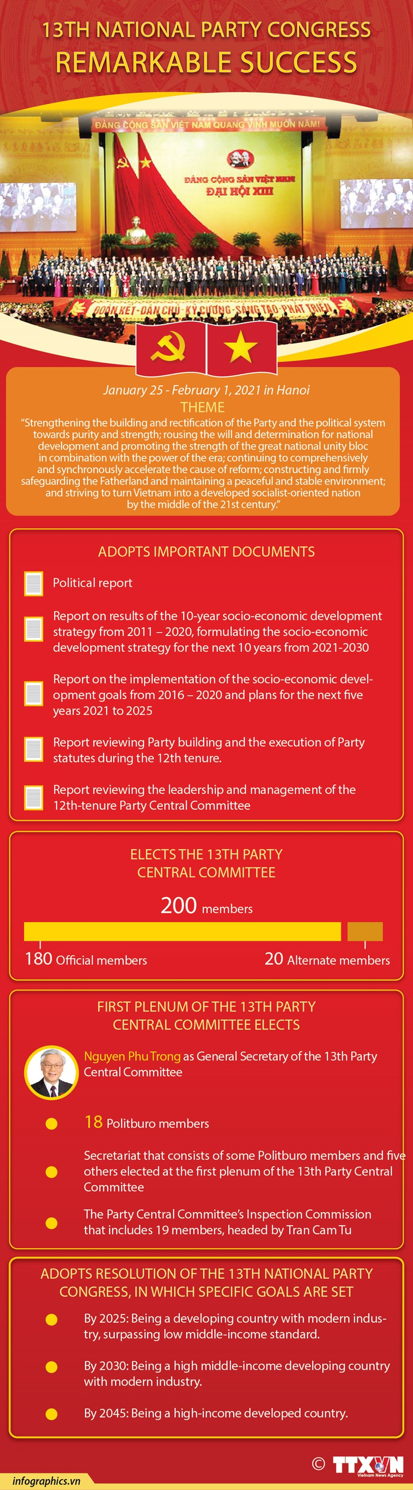 13th National Party Congress: Remarkable Success hinh anh 1