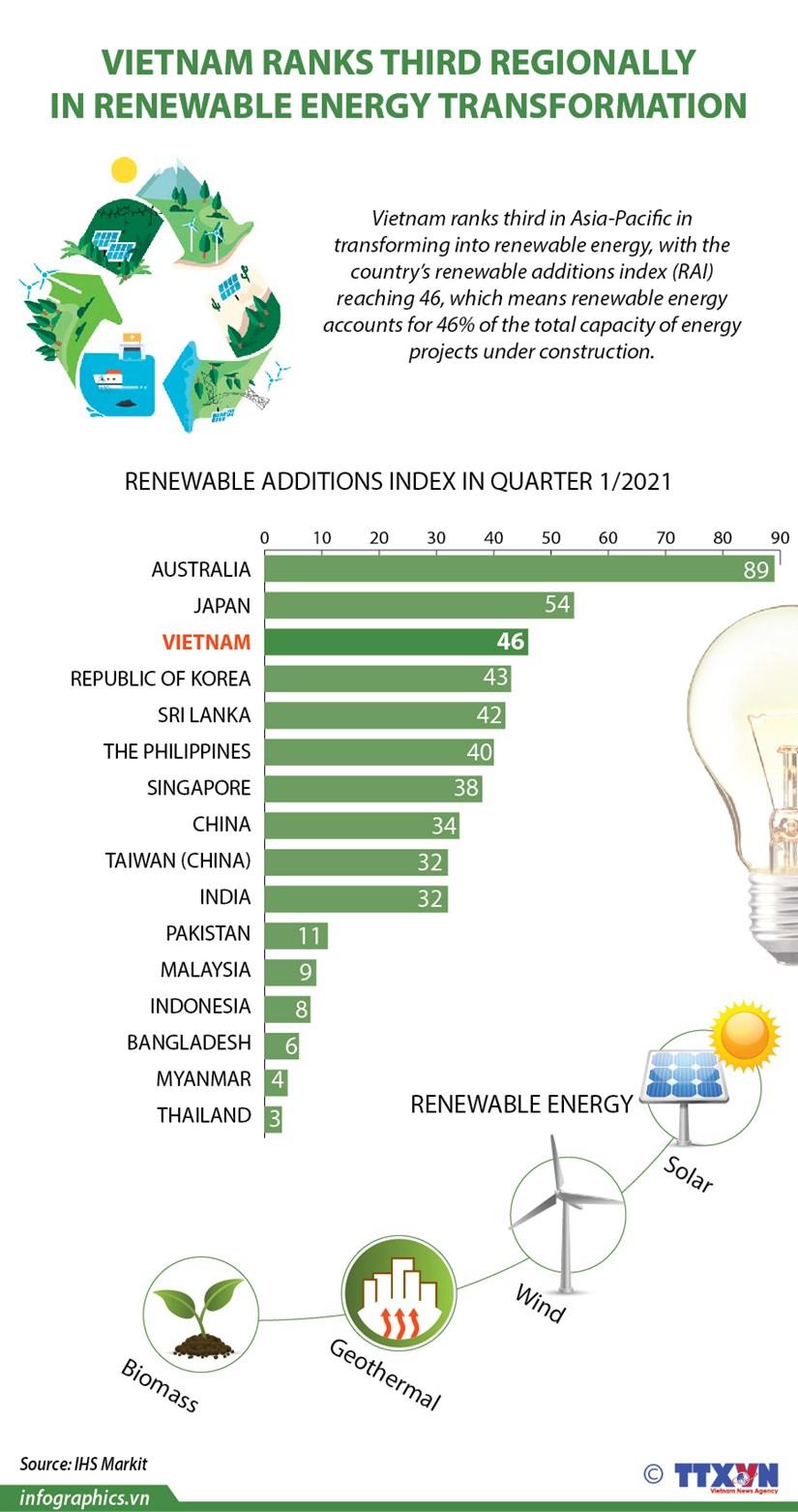 Vietnam ranks third regionally in renewable energy transformation hinh anh 1