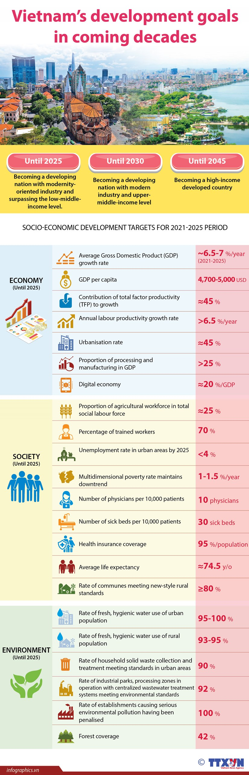 Vietnam's development goals in coming decades hinh anh 1