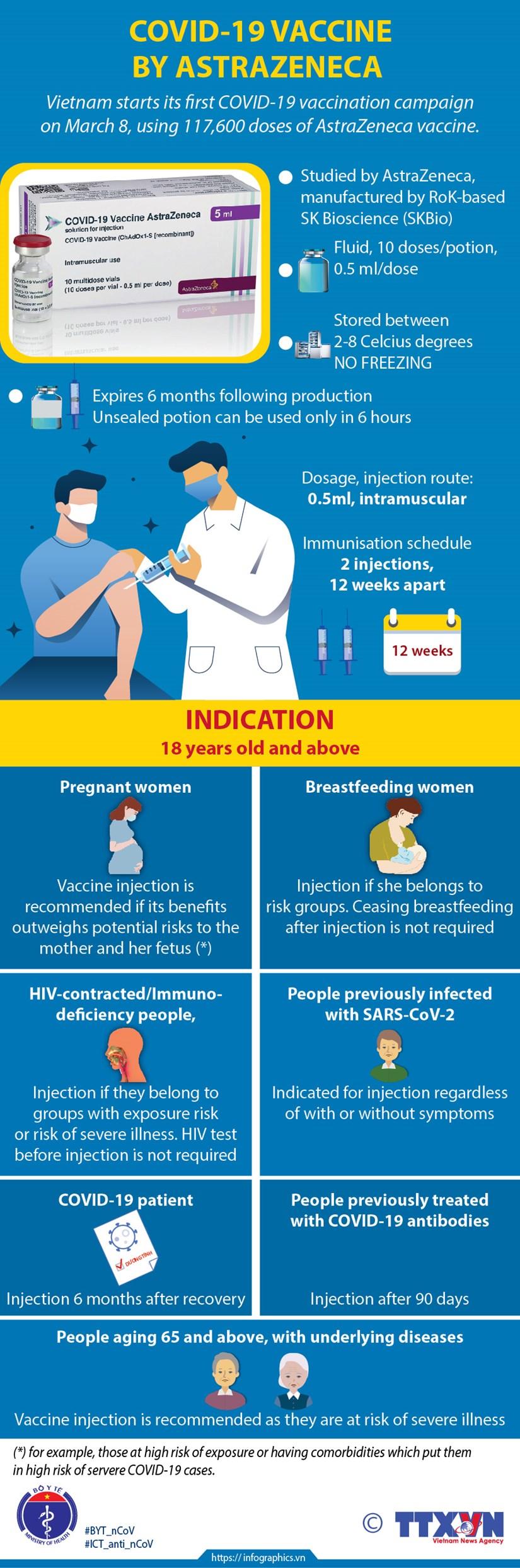 COVID-19 vaccine by AstraZeneca hinh anh 1