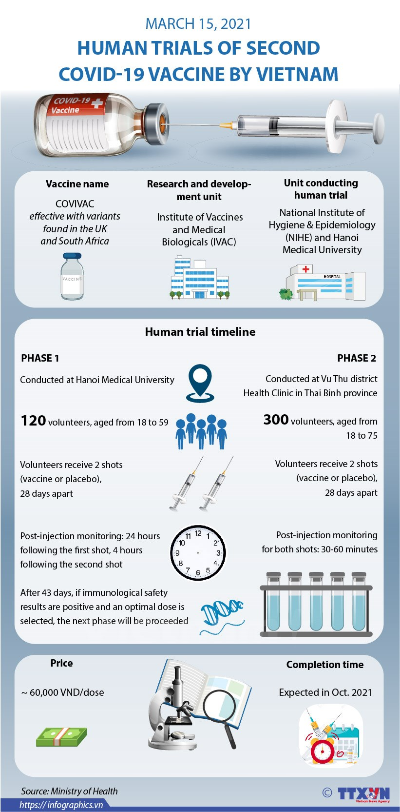 Human trials of second COVID-19 vaccine by Vietnam hinh anh 1