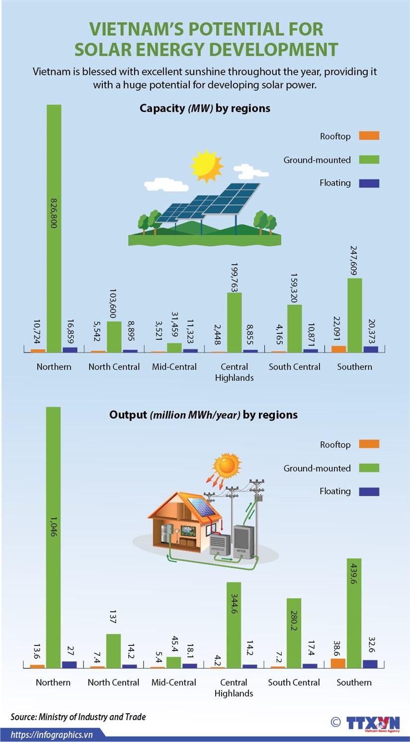 Vietnam's potential for solar energy development hinh anh 1