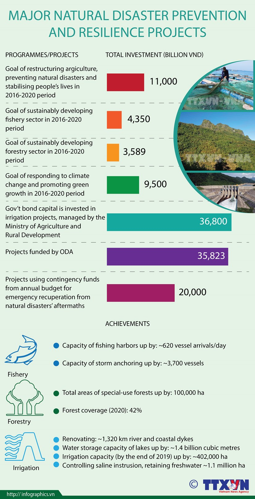 Major natural disaster prevention and resilience projects hinh anh 1