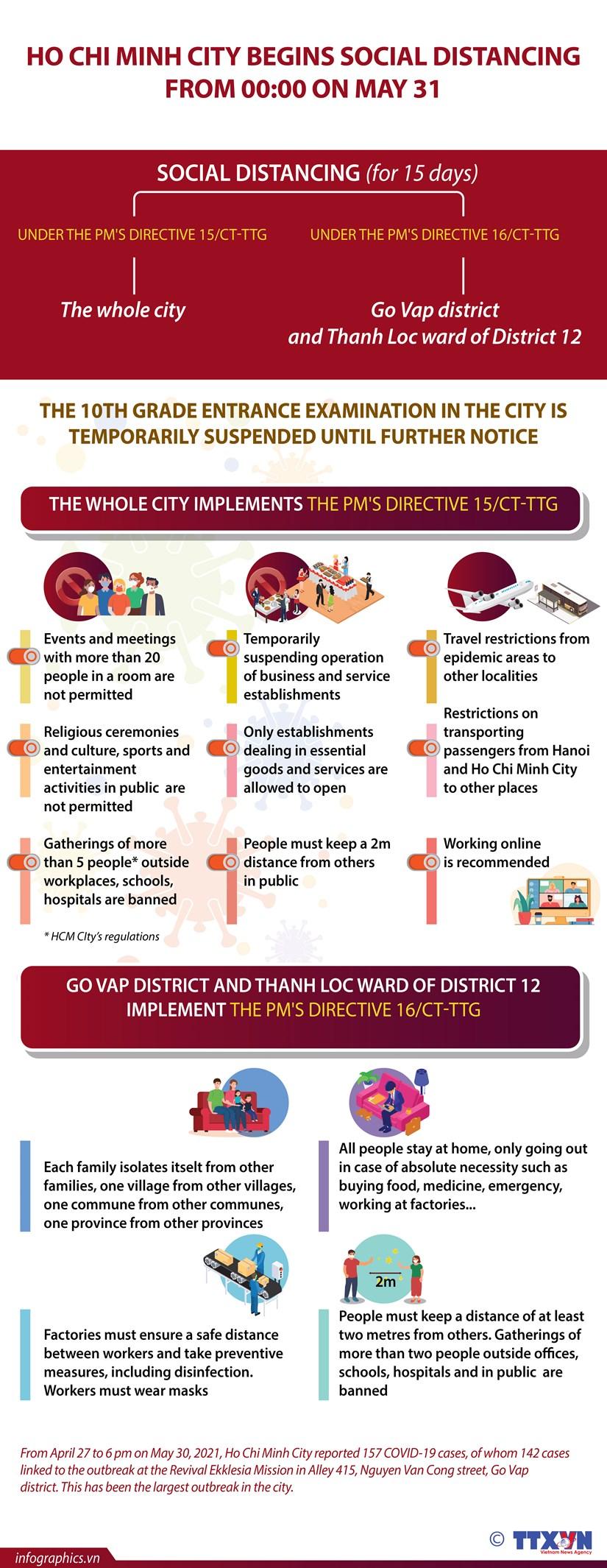 Ho Chi Minh City begins social distancing from 00:00 on May 31 hinh anh 1