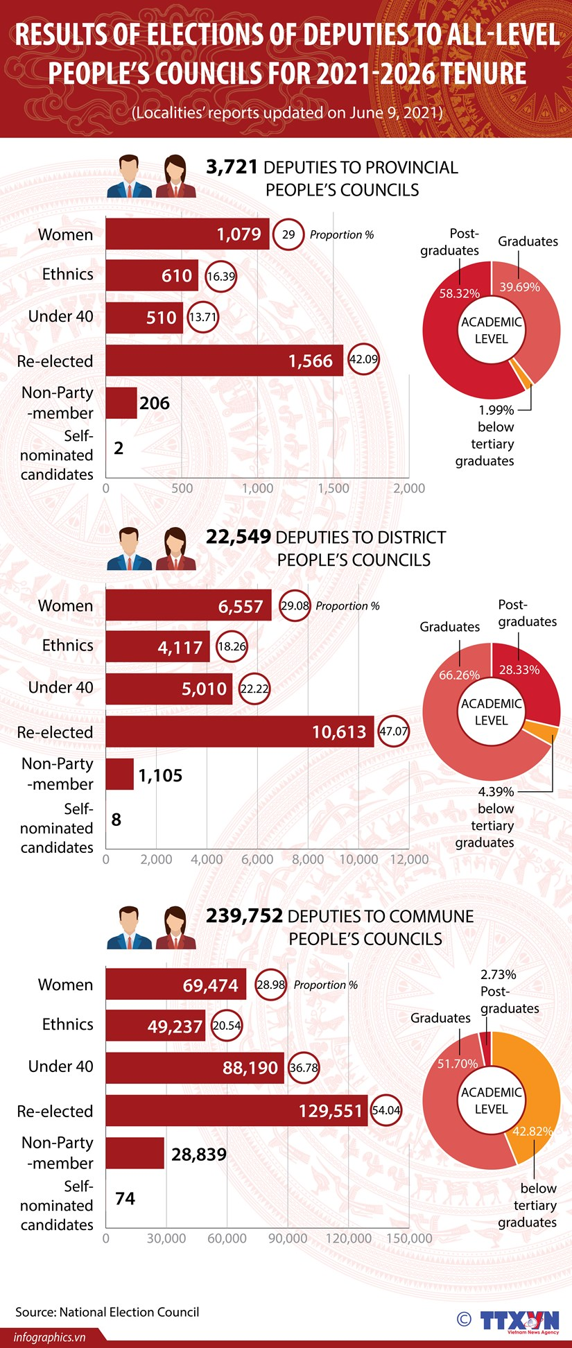 Results of People's Councils election hinh anh 1