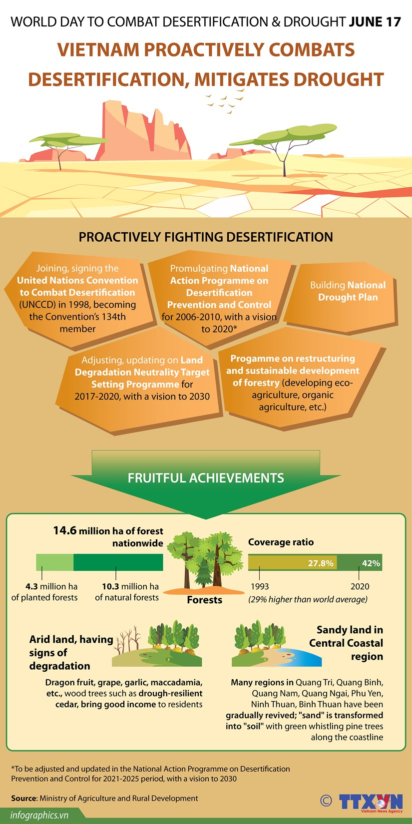 Vietnam proactively combats desertification, mitigates drought hinh anh 1
