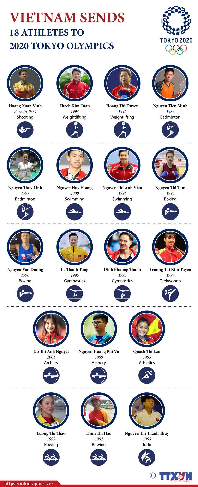 Vietnam sends 18 athletes to 2020 Tokyo Olympics hinh anh 1