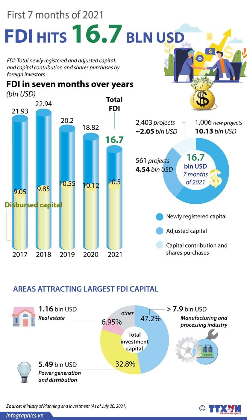 Vietnam attracts 16.7 billion USD in FDI in first seven months hinh anh 1