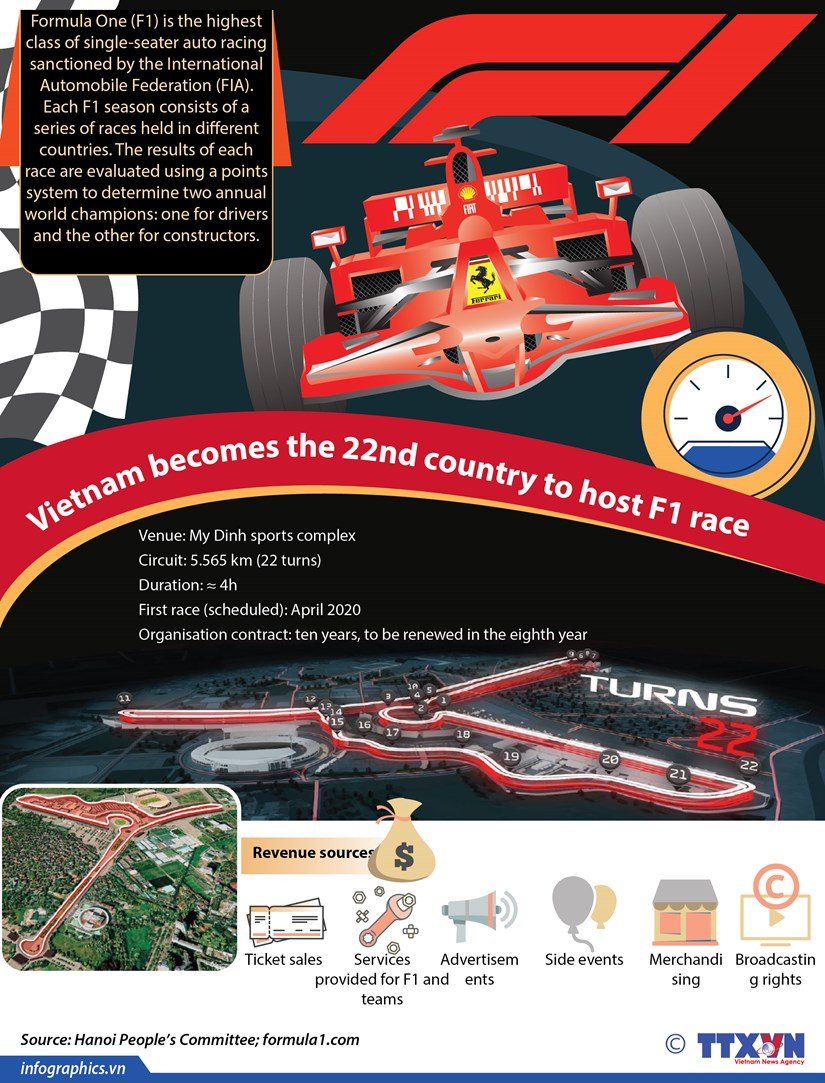 Vietnam becomes the 22nd country to host F1 race hinh anh 1