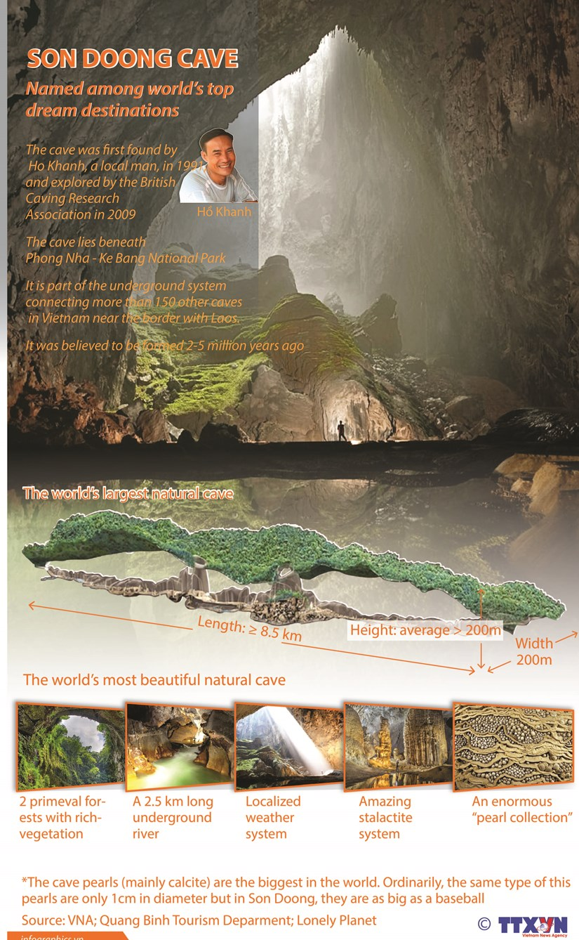 Son Doong Cave named among world's top dream destinations hinh anh 1