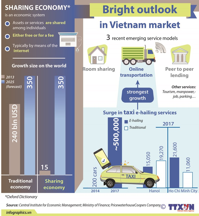 Sharing economy: Bright outlook in Vietnam market hinh anh 1