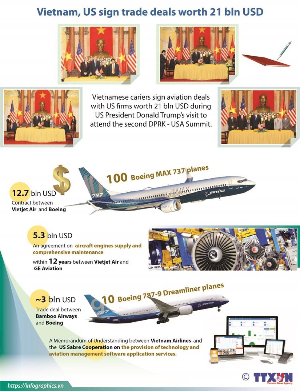 Vietnam, US sign trade deals worth 21 bln USD hinh anh 1