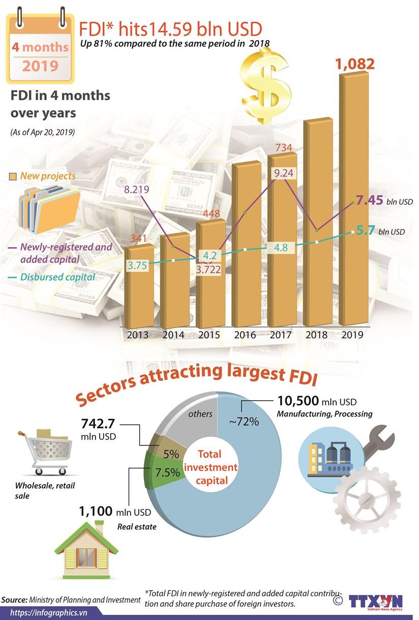 FDI hits14.59 bln USD hinh anh 1