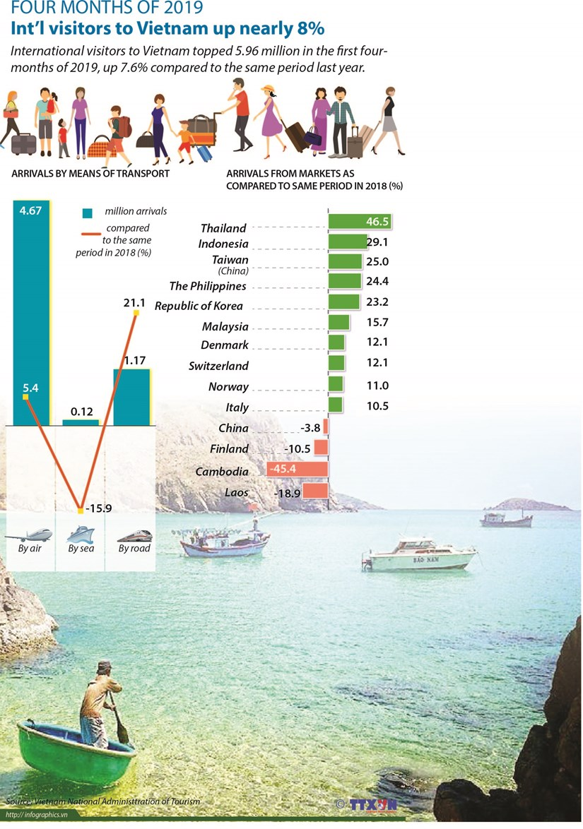 Int'l visitors to Vietnam up nearly 8% hinh anh 1