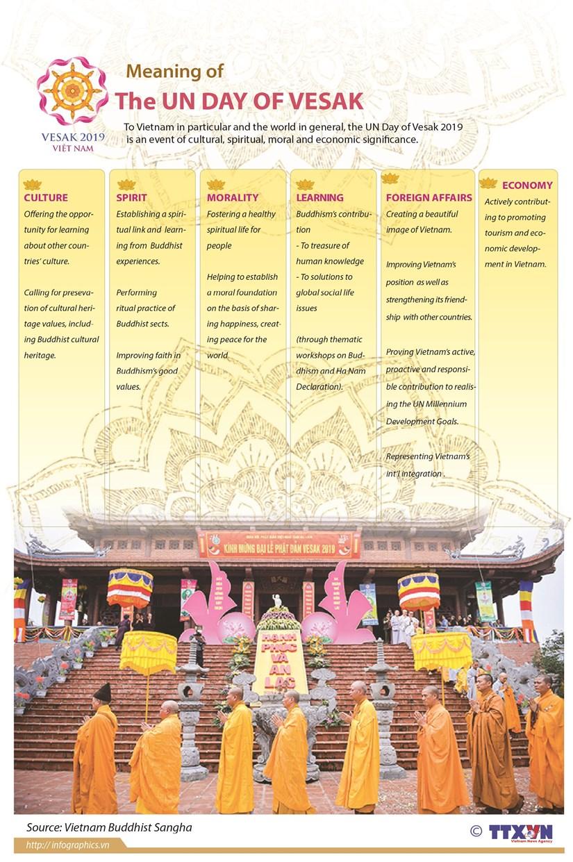 Vesak 2019 - event of major significance hinh anh 1