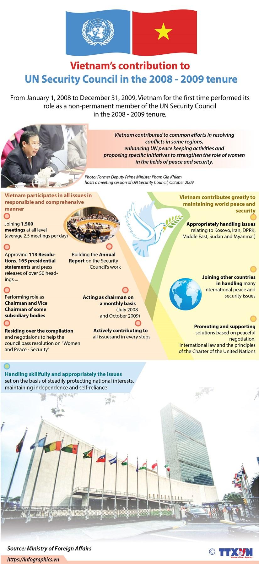 Vietnam actively contributes to UN Security Council hinh anh 1