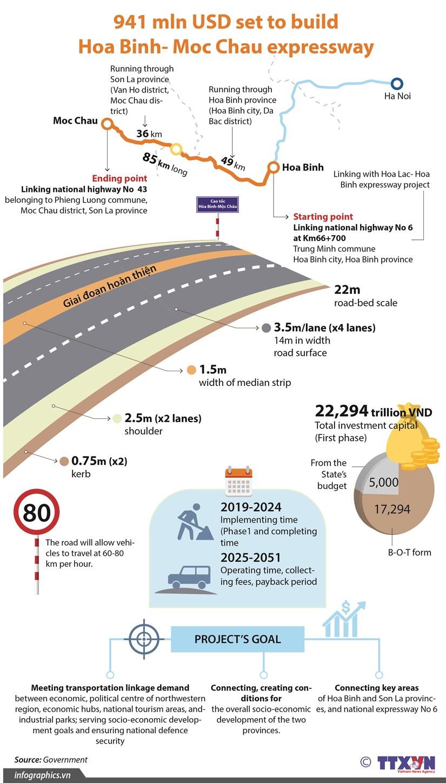 941 mln USD set to build Hoa Binh- Moc Chau expressway hinh anh 1