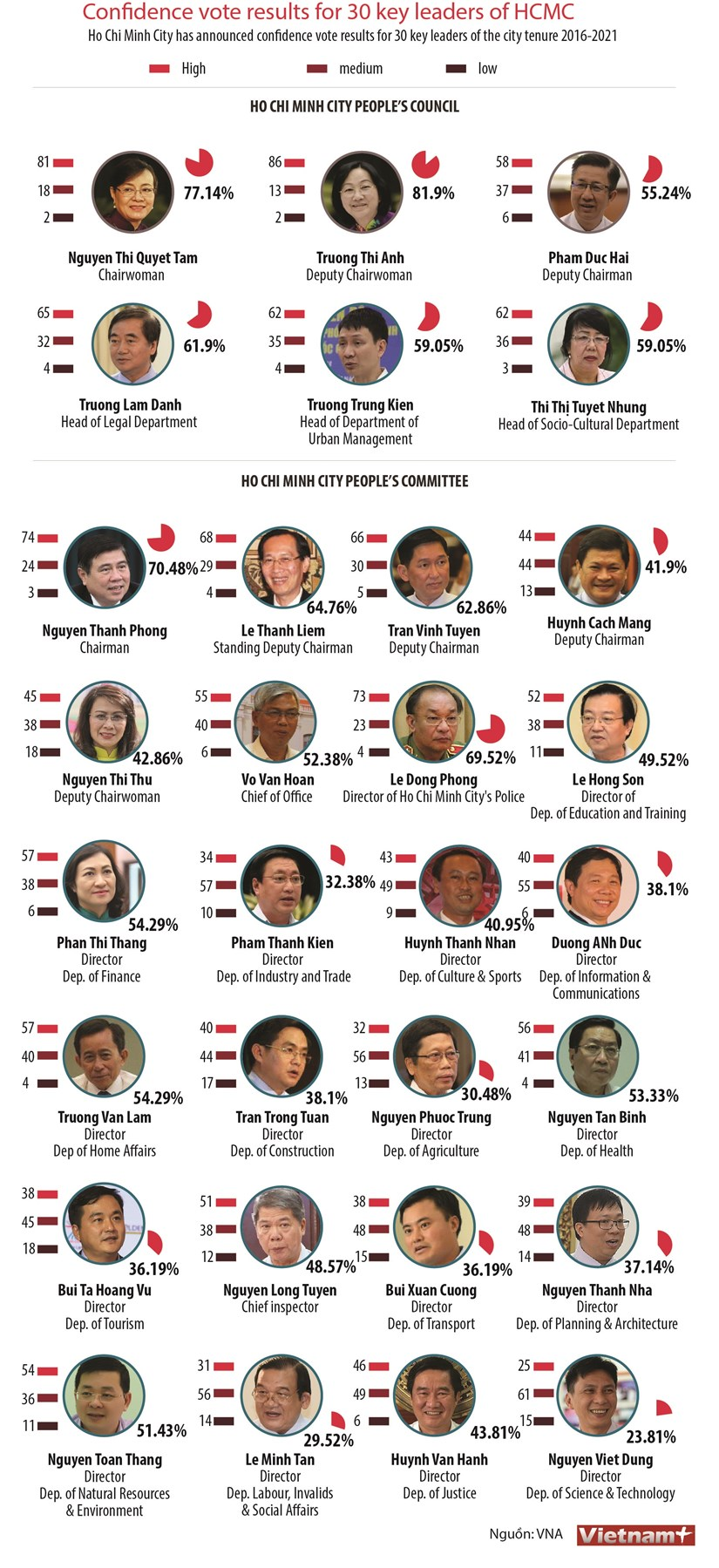 Confidence vote results for 30 key leaders of HCMC hinh anh 1