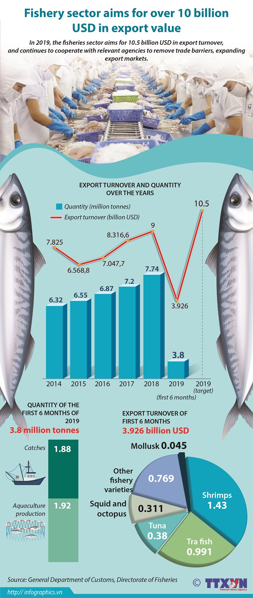 Fishery sector aims for over 10 billion USD in export value hinh anh 1