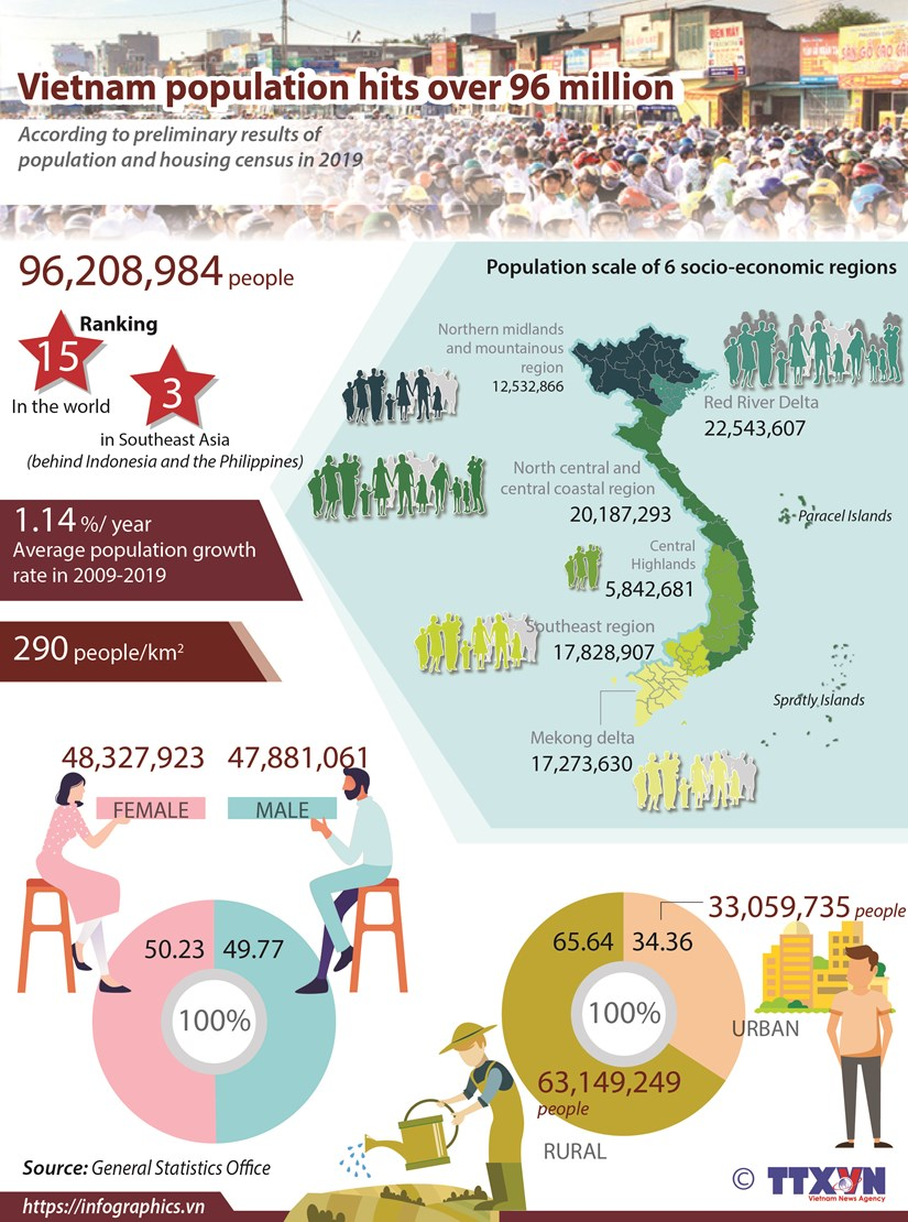Vietnam population hits over 96 million hinh anh 1