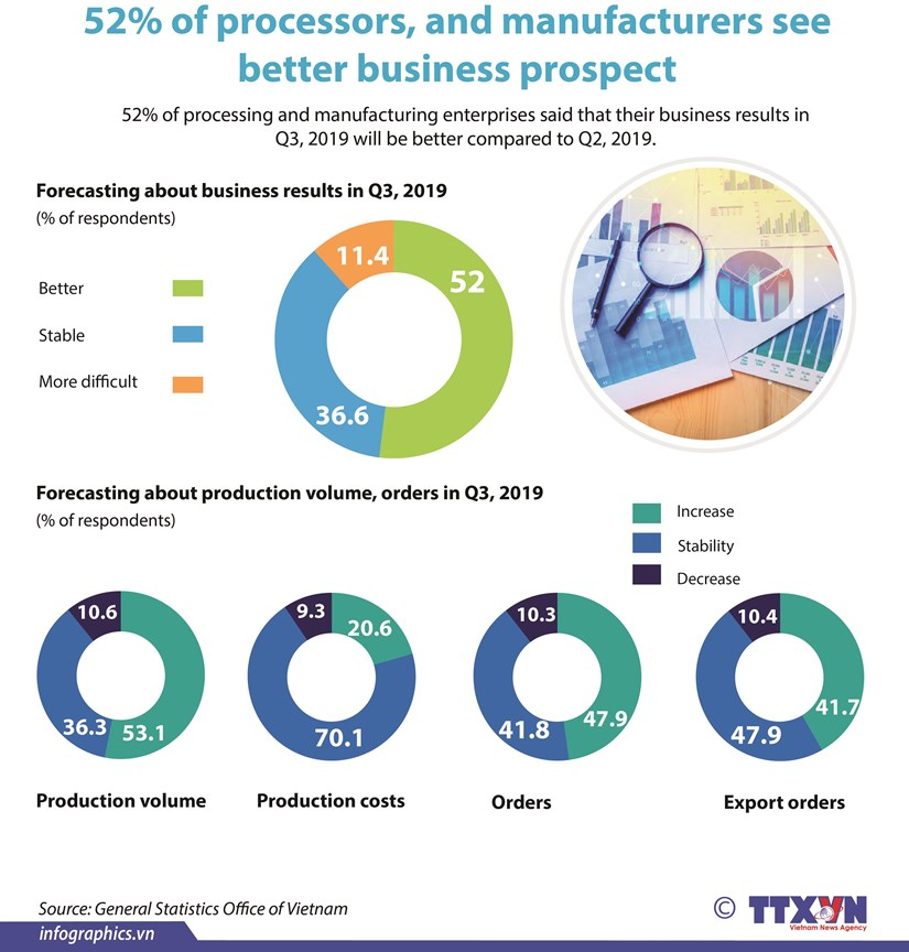 52% of processors and manufacturers see better business prospect hinh anh 1