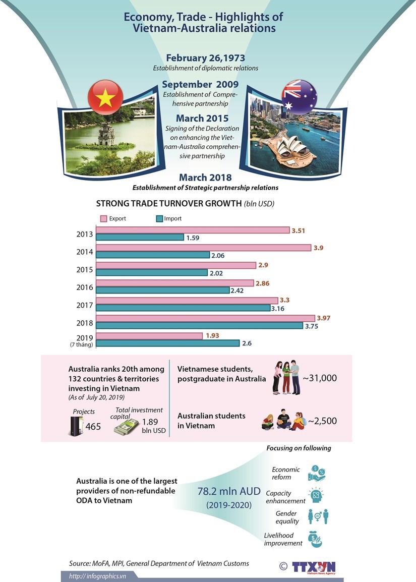 Economy, Trade - Highlights of Vietnam-Australia relations hinh anh 1
