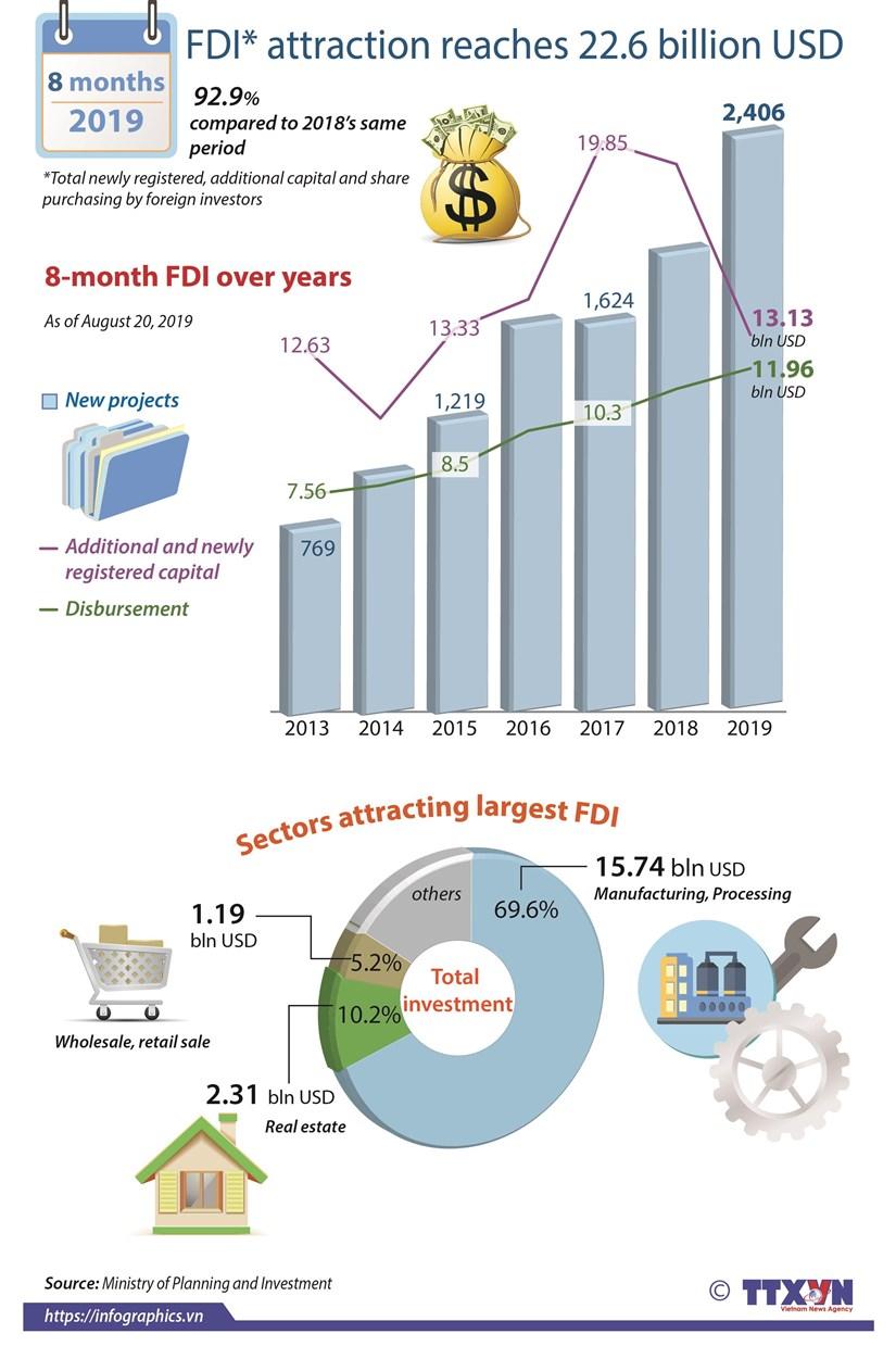 FDI in eight months reaches 22.6 billion USD hinh anh 1