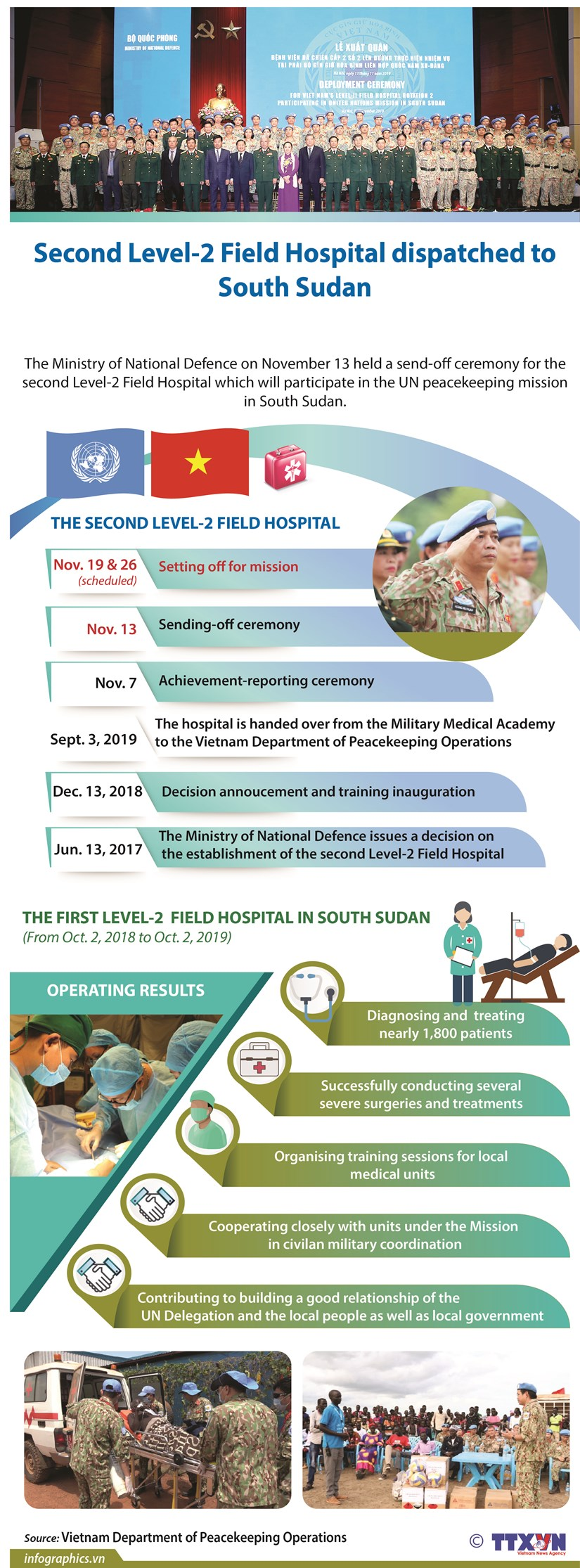 Second Level-2 Field Hospital dispatched to South Sudan hinh anh 1