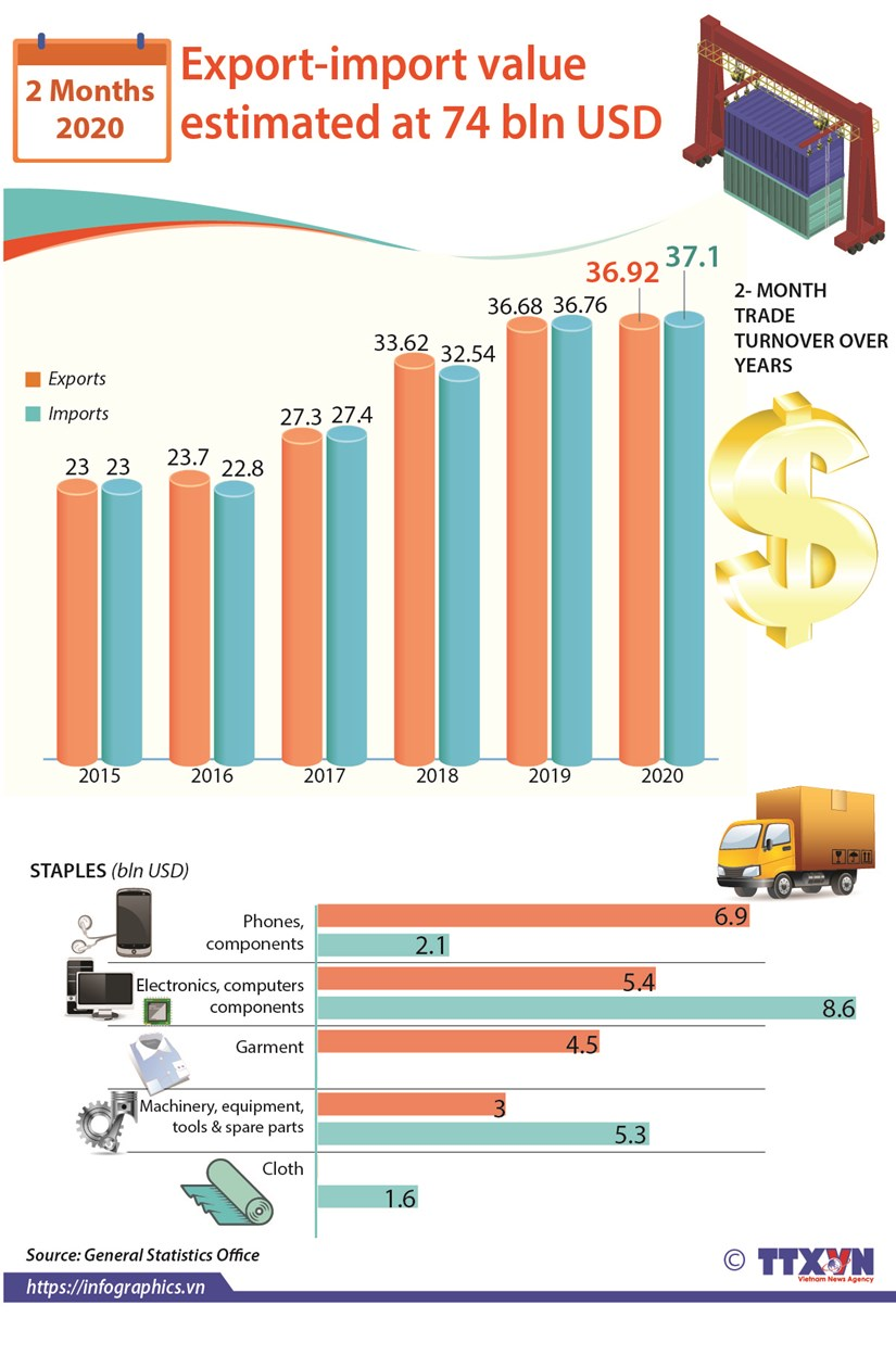 Export-import value estimated at 74 bln USD hinh anh 1