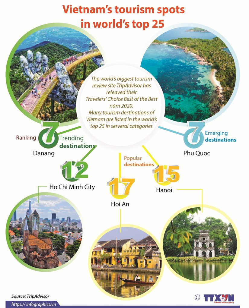 Vietnam's tourism spots in world's top 25 hinh anh 1