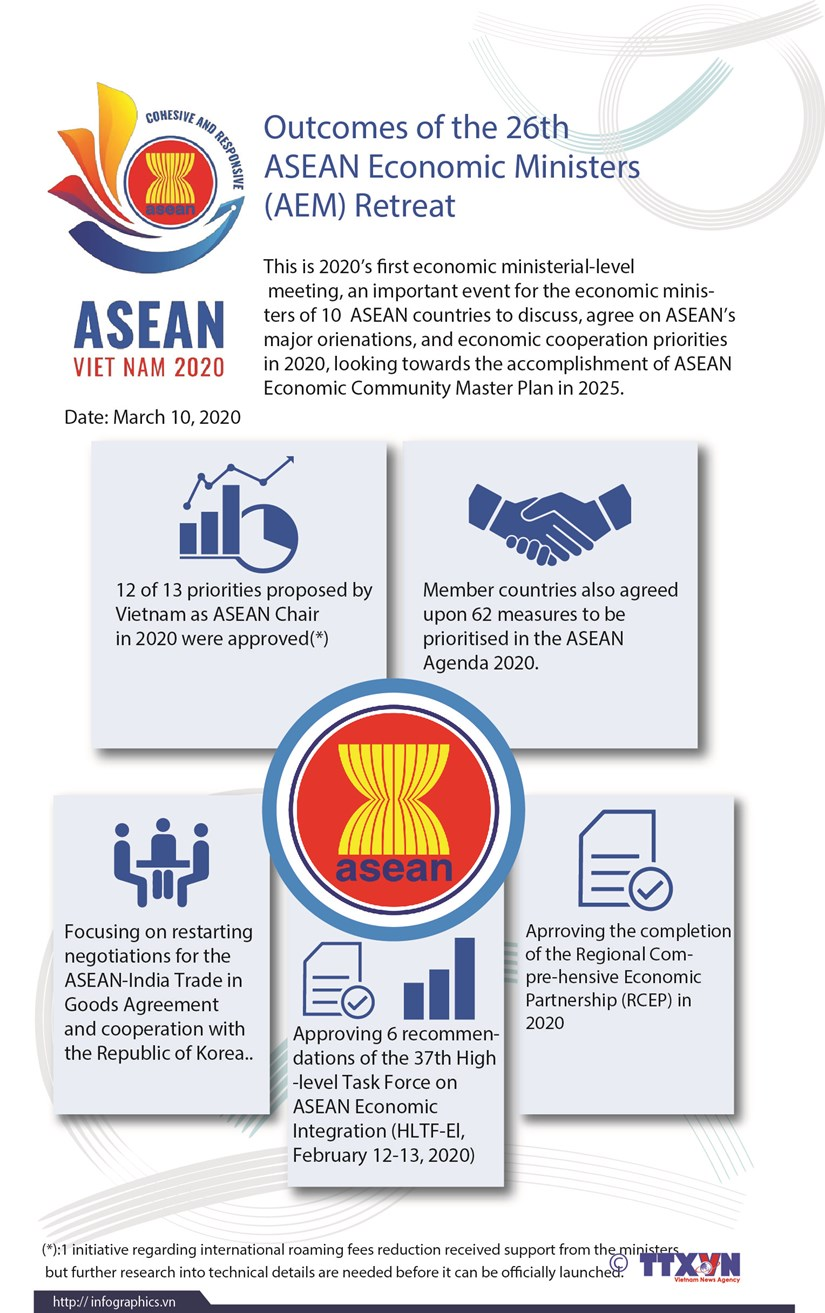 Outcomes of 26th ASEAN Economic Ministers Retreat hinh anh 1