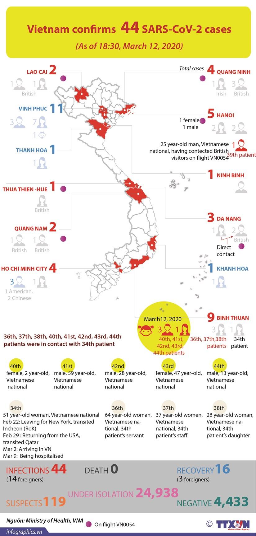 Vietnam confirms 44 SARS-CoV-2 cases hinh anh 1