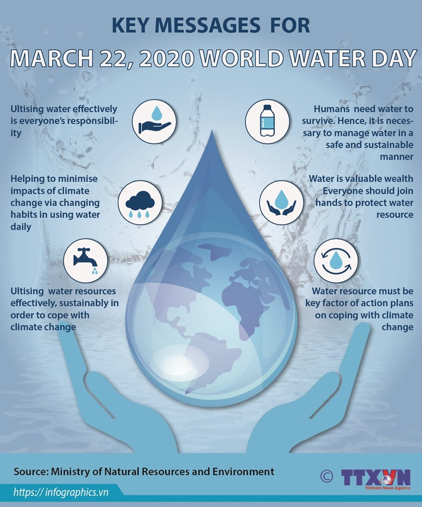 Key messages for World Water Day 2020 hinh anh 1
